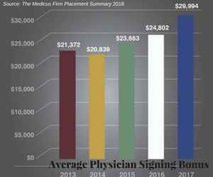 Average Signing Bonus Accepted by Physicians Increased 20 Percent Over Previous Year