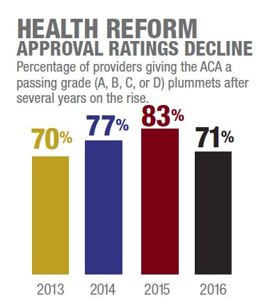 Health reform approval ratings